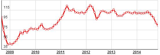 Цены на нефть Сентябрь 2015