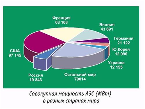 Совокупная мощность АЭС в разных странах мира