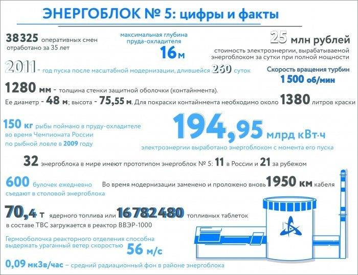 Статистика НАЭС по выработке
