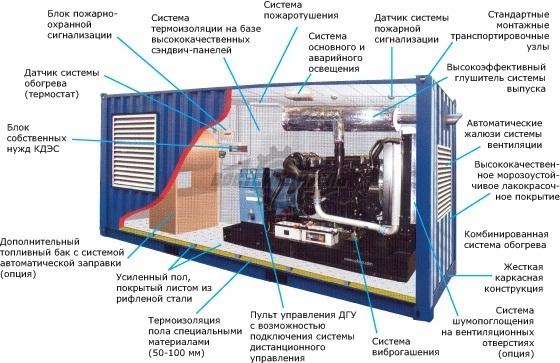 производство дизельных электростанций контейнерного типа