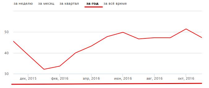Динамика изменения цен на нефть за год