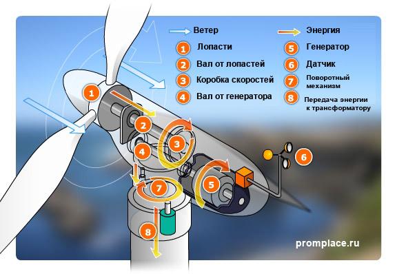 преимущества ветровых электростанций по сравнению с тэс