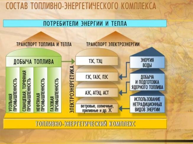 Энергетическая отрасль промышленности