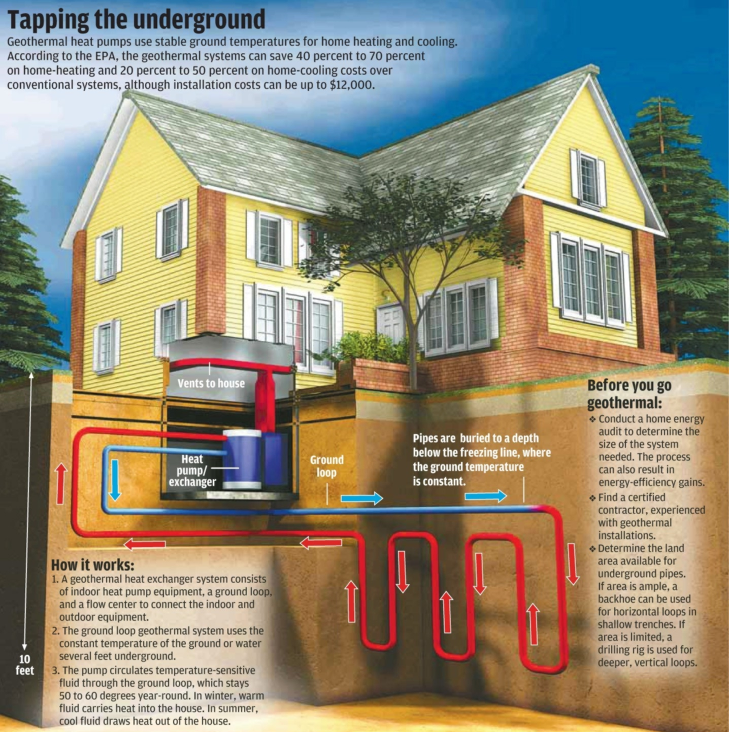 How geothermal energy works