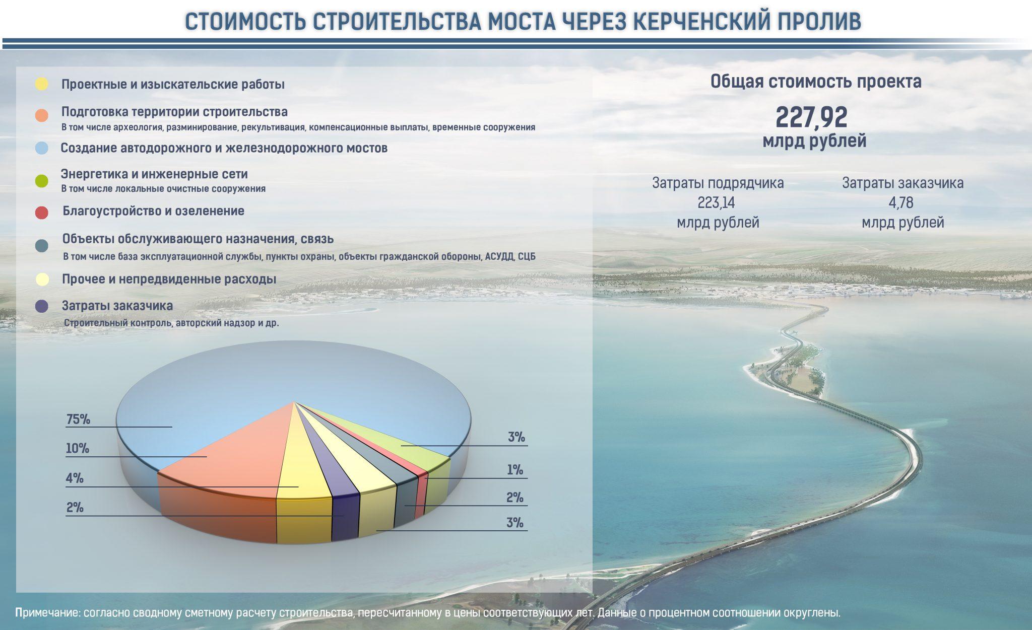 Крымский мост через Керченский пролив последние новости