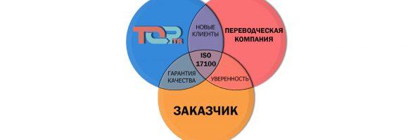 Рейтинг бюро переводов
