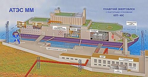 Плавучая ядерная станция готовится заменить уже существующий
