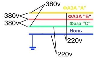 Что такое фаза и ноль в электричестве?