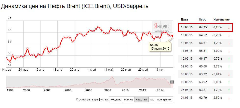 Цены на Нефть в июне 2015
