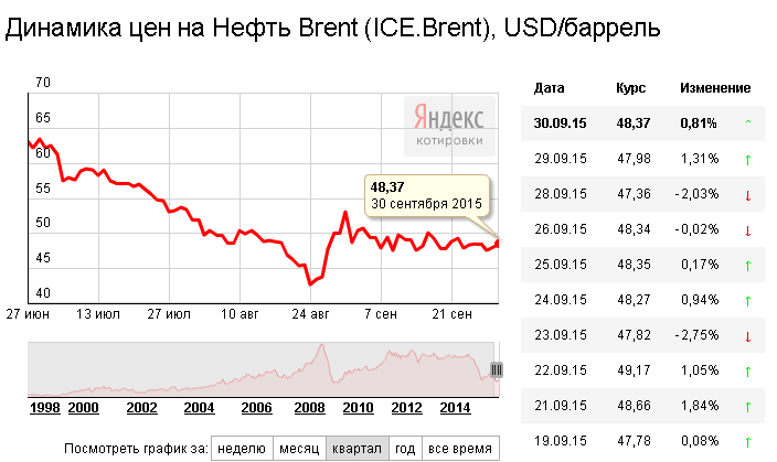 Динамика цен на нефть Brent в сентябре 2015