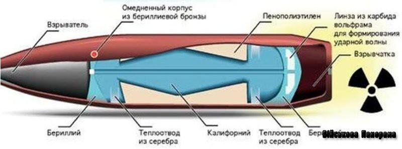 Состав атомной пули на схеме