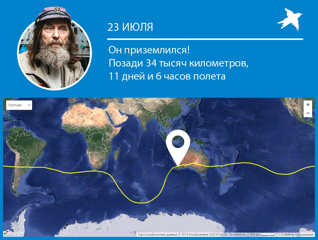 Федор Конюхов рекорды