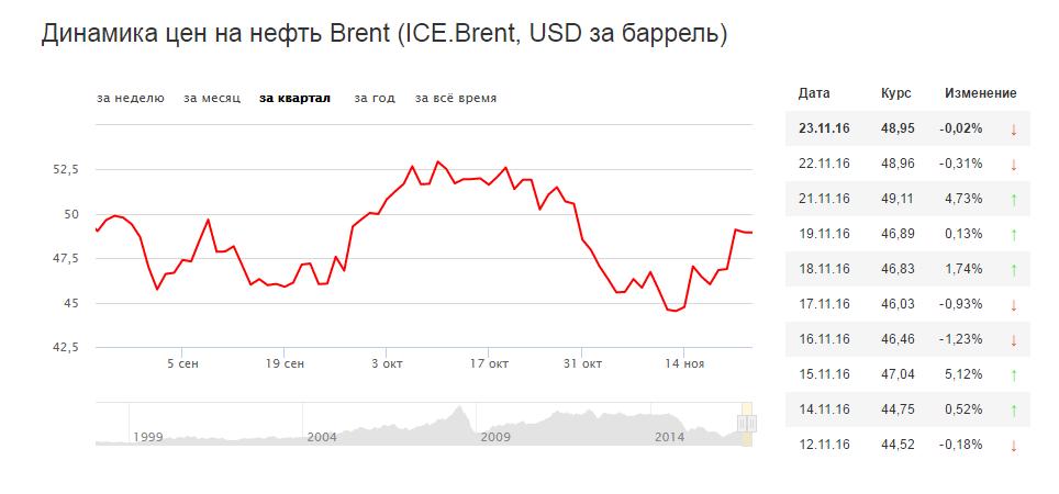 Цены на нефть ноябрь 2016 год