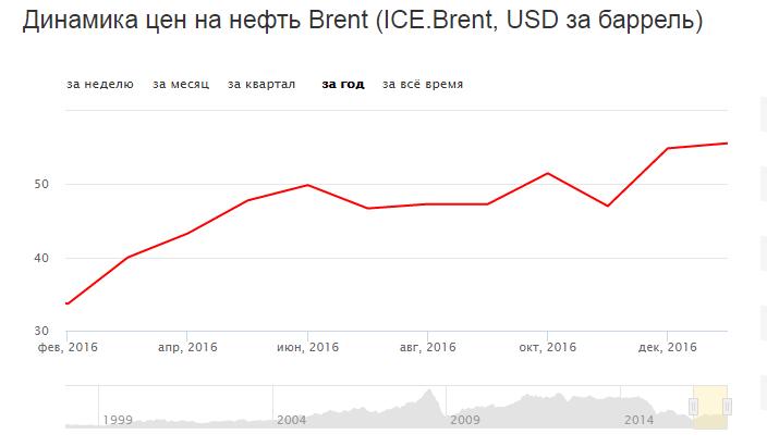 Динамика цен на нефть за год