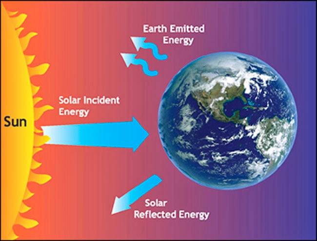Использование энергии солнца и земли доклад 327
