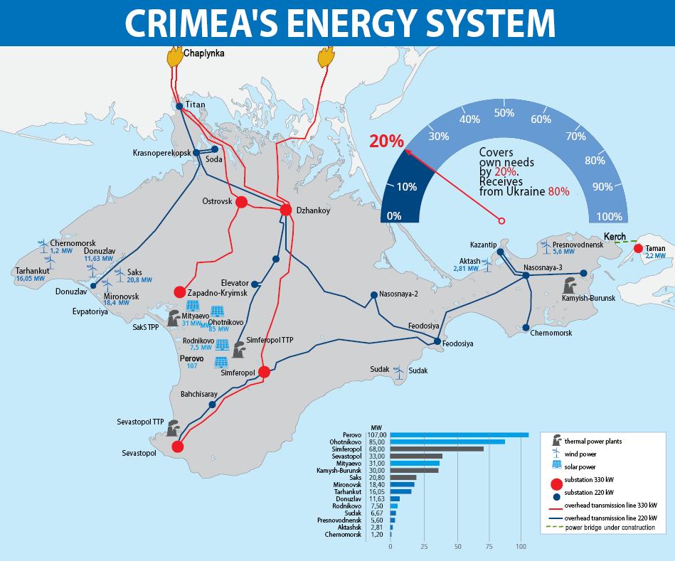 Электростанции в Крыму